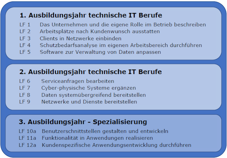 Lernfelder-FI-Anwendungsentwicklung